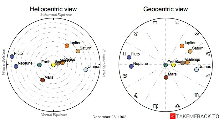 Planetary positions on December 23rd, 1902 - Heliocentric and Geocentric views