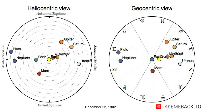 Planetary positions on December 25th, 1902 - Heliocentric and Geocentric views