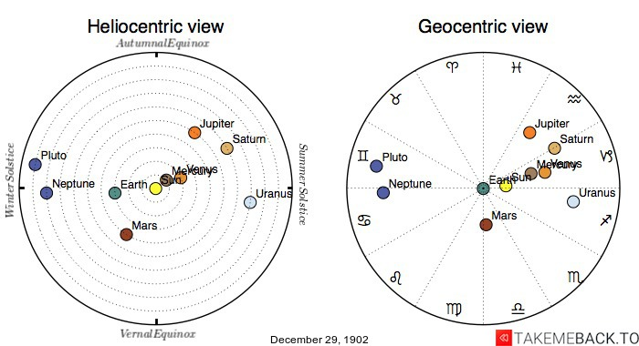 Planetary positions on December 29th, 1902 - Heliocentric and Geocentric views