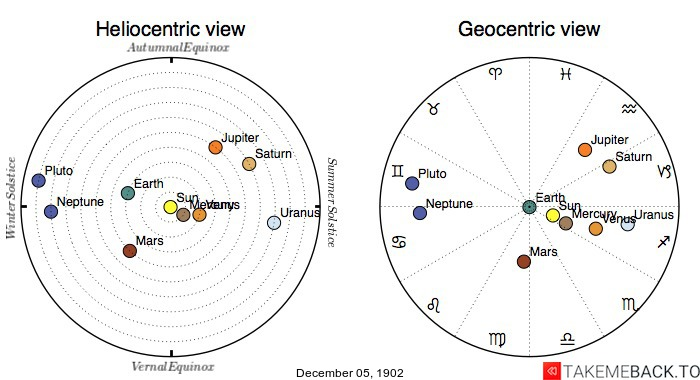 Planetary positions on December 5th, 1902 - Heliocentric and Geocentric views