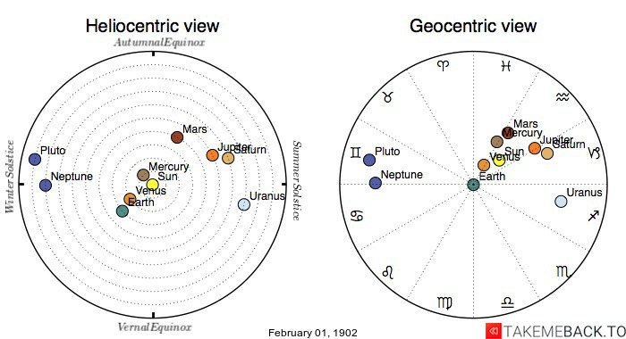 Planetary positions on February 1st, 1902 - Heliocentric and Geocentric views