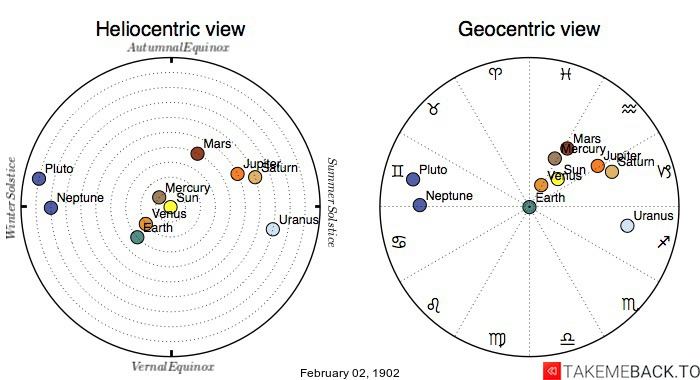 Planetary positions on February 2nd, 1902 - Heliocentric and Geocentric views