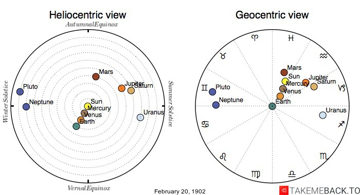 Planetary positions on February 20th, 1902 - Heliocentric and Geocentric views