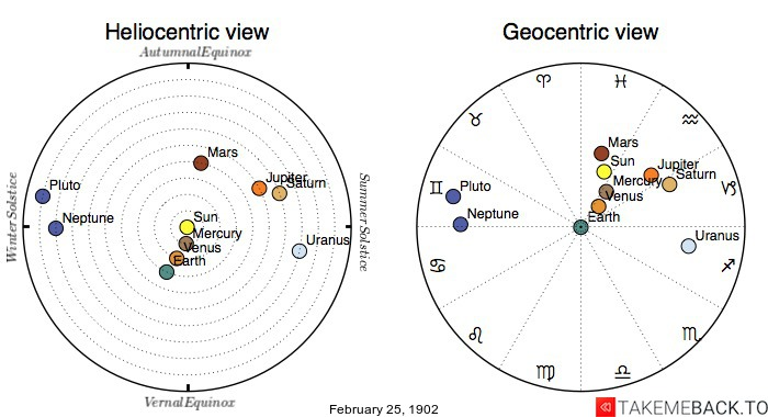 Planetary positions on February 25th, 1902 - Heliocentric and Geocentric views