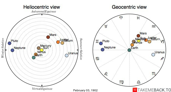 Planetary positions on February 3rd, 1902 - Heliocentric and Geocentric views