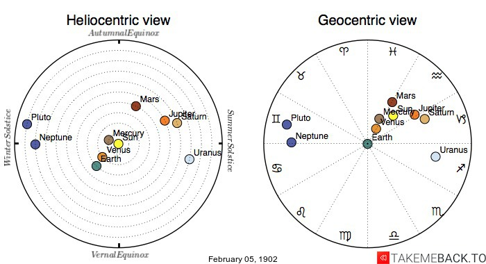 Planetary positions on February 5th, 1902 - Heliocentric and Geocentric views