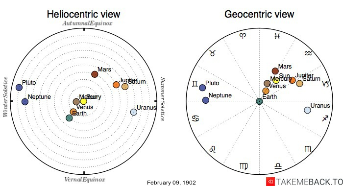 Planetary positions on February 9th, 1902 - Heliocentric and Geocentric views