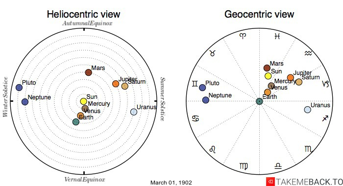 Planetary positions on March 1st, 1902 - Heliocentric and Geocentric views