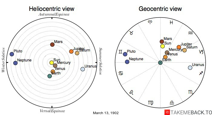 Planetary positions on March 13th, 1902 - Heliocentric and Geocentric views