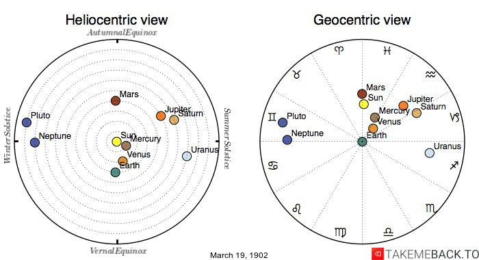 Planetary positions on March 19th, 1902 - Heliocentric and Geocentric views