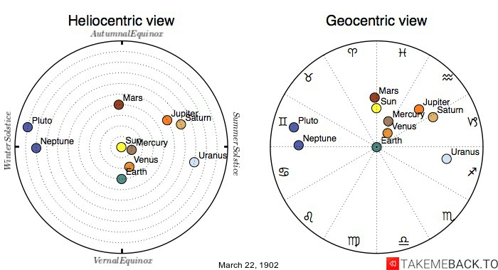 Planetary positions on March 22nd, 1902 - Heliocentric and Geocentric views