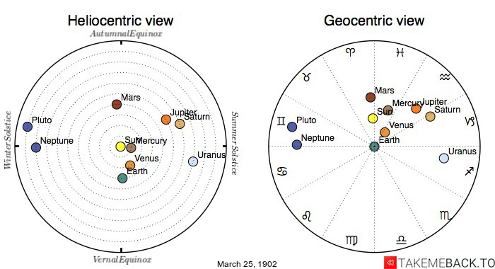 Planetary positions on March 25th, 1902 - Heliocentric and Geocentric views