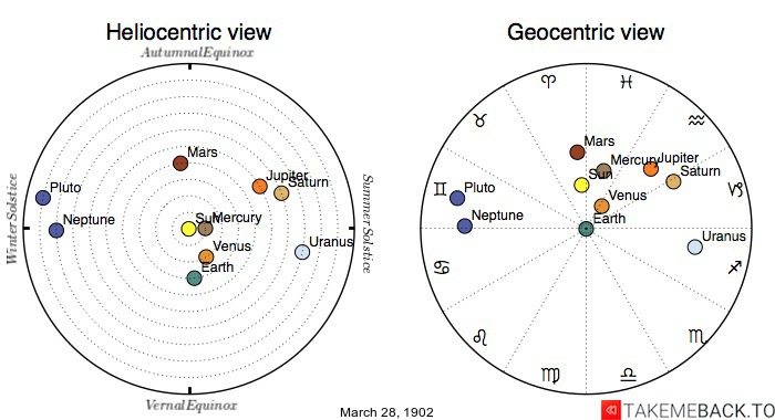 Planetary positions on March 28th, 1902 - Heliocentric and Geocentric views