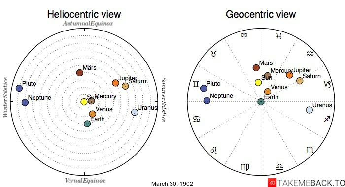 Planetary positions on March 30th, 1902 - Heliocentric and Geocentric views