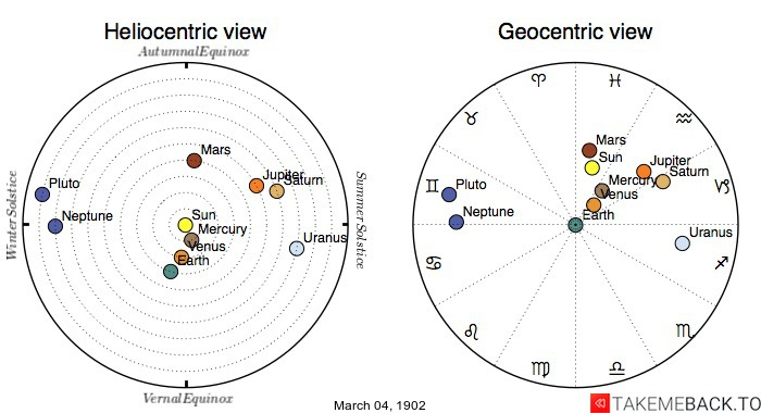 Planetary positions on March 4th, 1902 - Heliocentric and Geocentric views