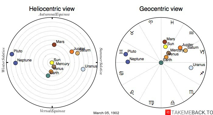 Planetary positions on March 5th, 1902 - Heliocentric and Geocentric views