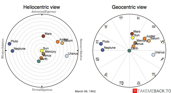 Planetary positions on March 6th, 1902 - Heliocentric and Geocentric views