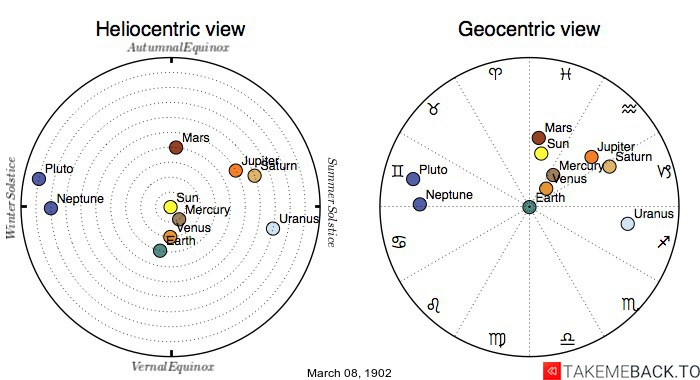 Planetary positions on March 8th, 1902 - Heliocentric and Geocentric views