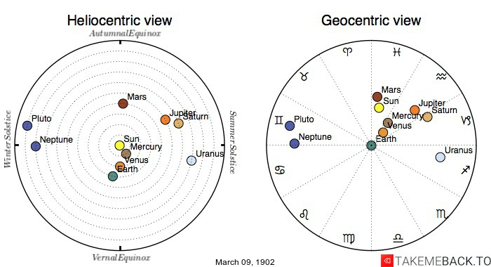 Planetary positions on March 9th, 1902 - Heliocentric and Geocentric views