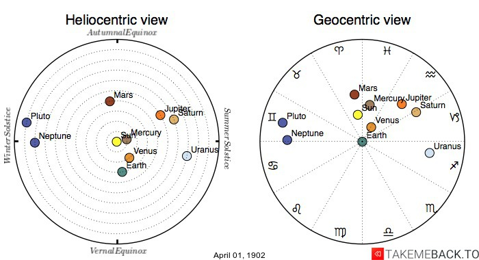 Planetary positions on April 1st, 1902 - Heliocentric and Geocentric views
