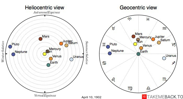 Planetary positions on April 10th, 1902 - Heliocentric and Geocentric views