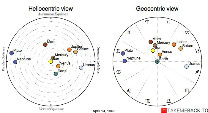 Planetary positions on April 14th, 1902 - Heliocentric and Geocentric views
