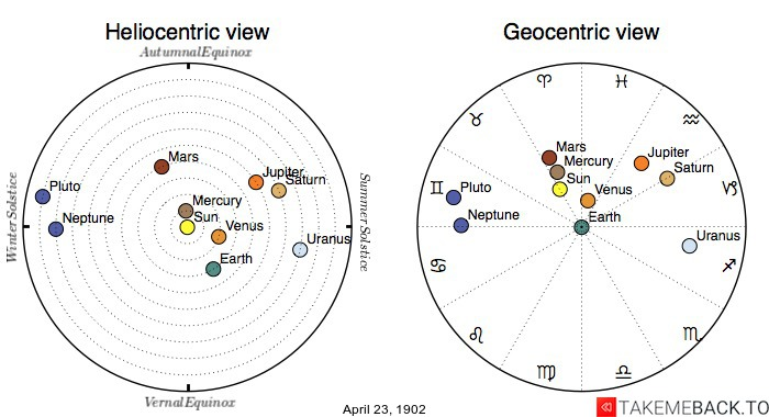 Planetary positions on April 23rd, 1902 - Heliocentric and Geocentric views