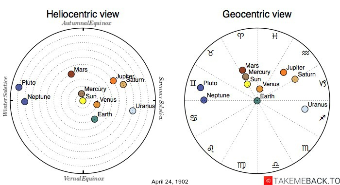 Planetary positions on April 24th, 1902 - Heliocentric and Geocentric views