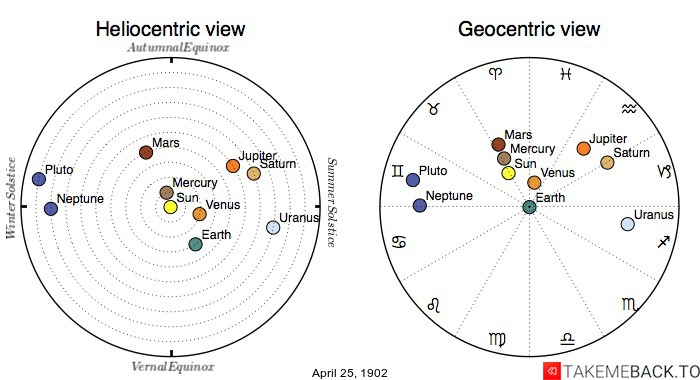 Planetary positions on April 25th, 1902 - Heliocentric and Geocentric views