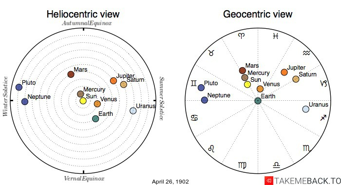 Planetary positions on April 26th, 1902 - Heliocentric and Geocentric views