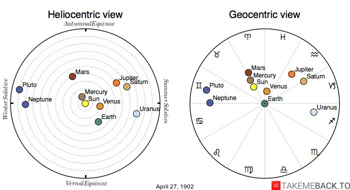 Planetary positions on April 27th, 1902 - Heliocentric and Geocentric views