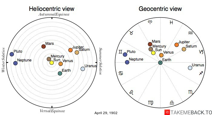 Planetary positions on April 29, 1902 - Heliocentric and Geocentric views