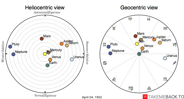 Planetary positions on April 4th, 1902 - Heliocentric and Geocentric views