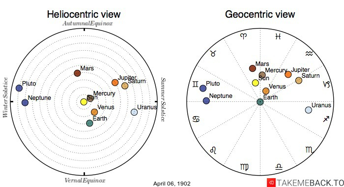 Planetary positions on April 6th, 1902 - Heliocentric and Geocentric views