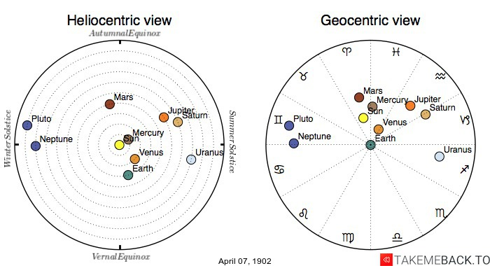 Planetary positions on April 7th, 1902 - Heliocentric and Geocentric views