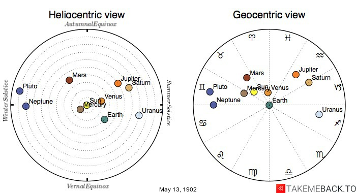 Planetary positions on May 13th, 1902 - Heliocentric and Geocentric views