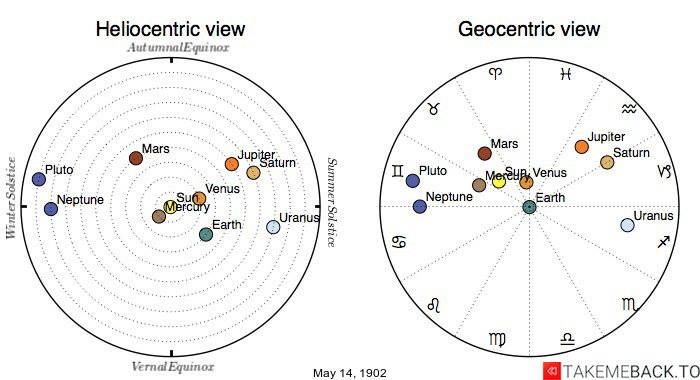 Planetary positions on May 14th, 1902 - Heliocentric and Geocentric views