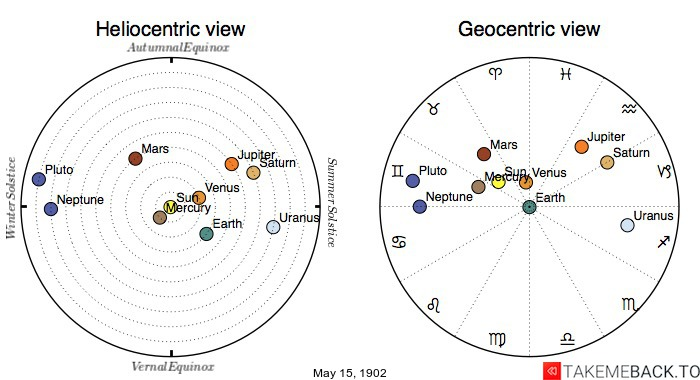 Planetary positions on May 15th, 1902 - Heliocentric and Geocentric views