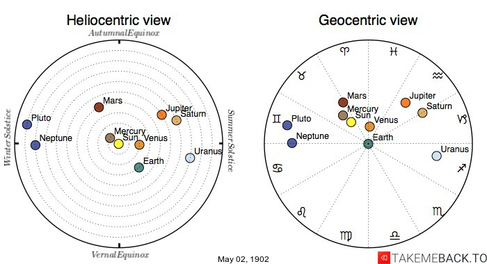 Planetary positions on May 2nd, 1902 - Heliocentric and Geocentric views