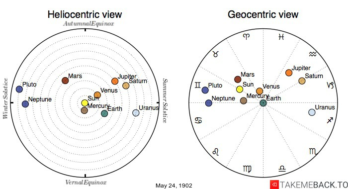 Planetary positions on May 24th, 1902 - Heliocentric and Geocentric views