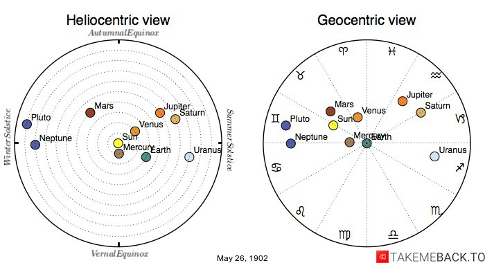 Planetary positions on May 26th, 1902 - Heliocentric and Geocentric views