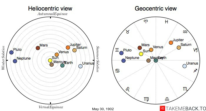 Planetary positions on May 30th, 1902 - Heliocentric and Geocentric views