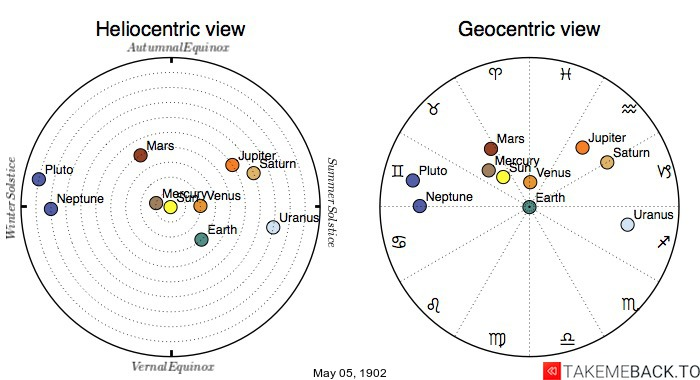 Planetary positions on May 5th, 1902 - Heliocentric and Geocentric views