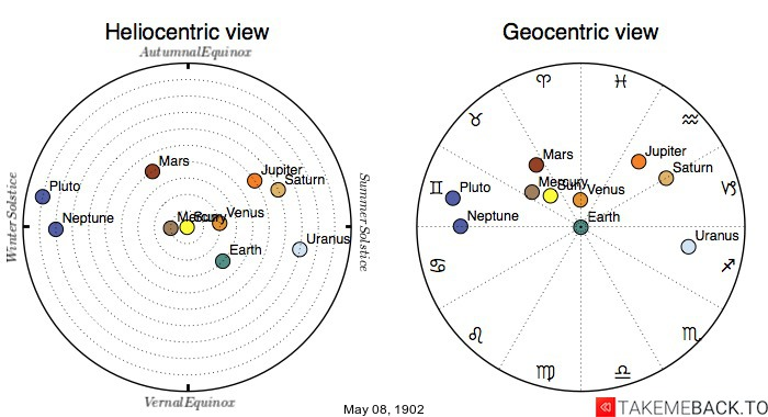 Planetary positions on May 8th, 1902 - Heliocentric and Geocentric views