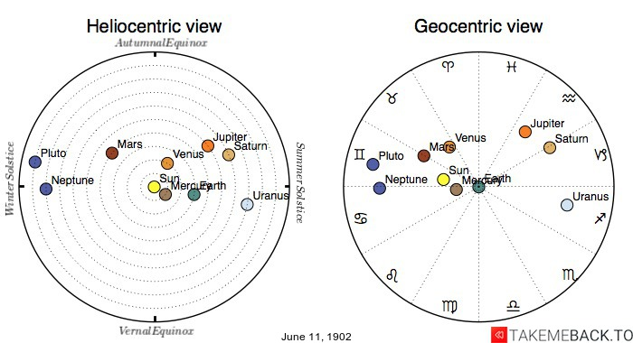 Planetary positions on June 11th, 1902 - Heliocentric and Geocentric views