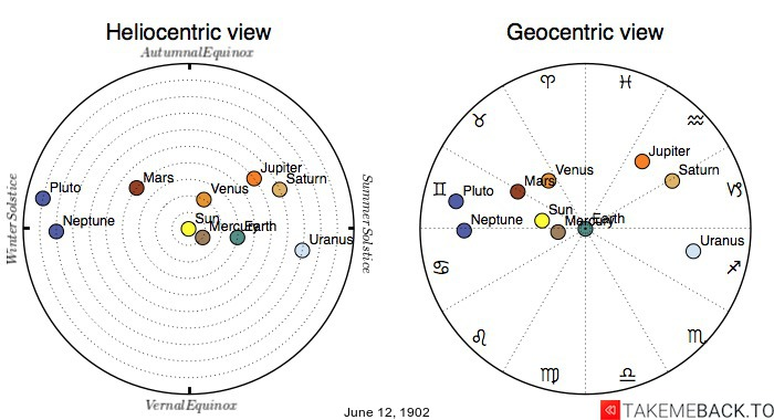Planetary positions on June 12th, 1902 - Heliocentric and Geocentric views