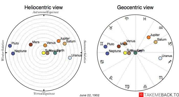 Planetary positions on June 22, 1902 - Heliocentric and Geocentric views