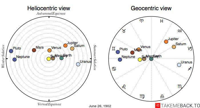 Planetary positions on June 26th, 1902 - Heliocentric and Geocentric views