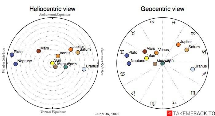 Planetary positions on June 6th, 1902 - Heliocentric and Geocentric views