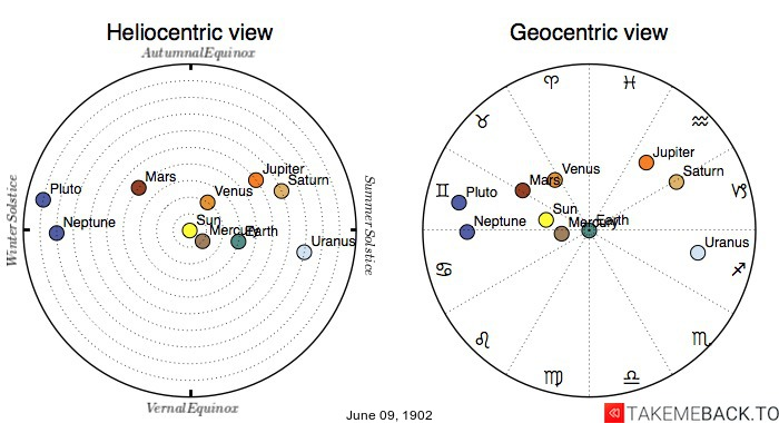 Planetary positions on June 9th, 1902 - Heliocentric and Geocentric views